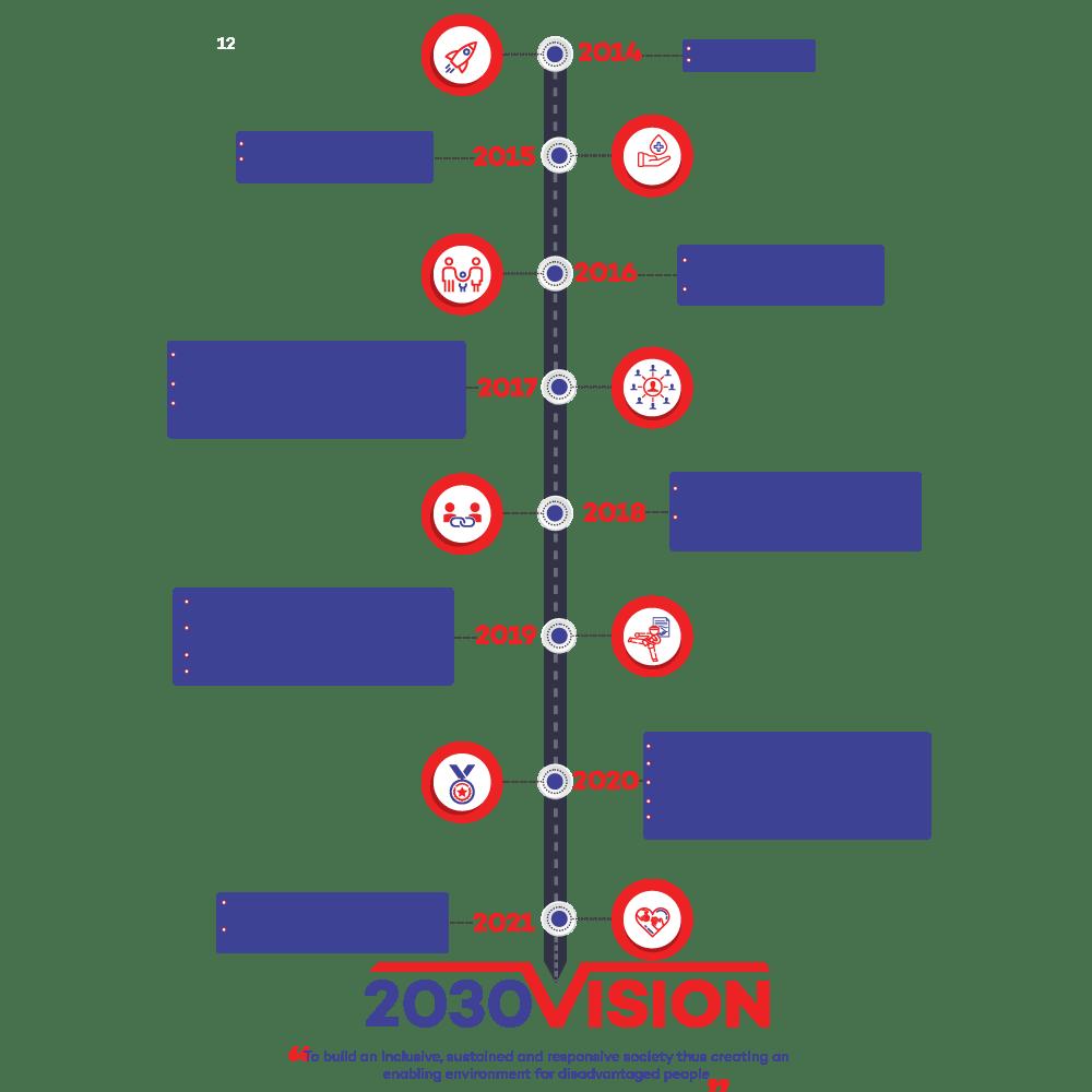 2030-vision
